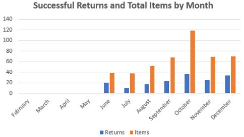 Returns and Items